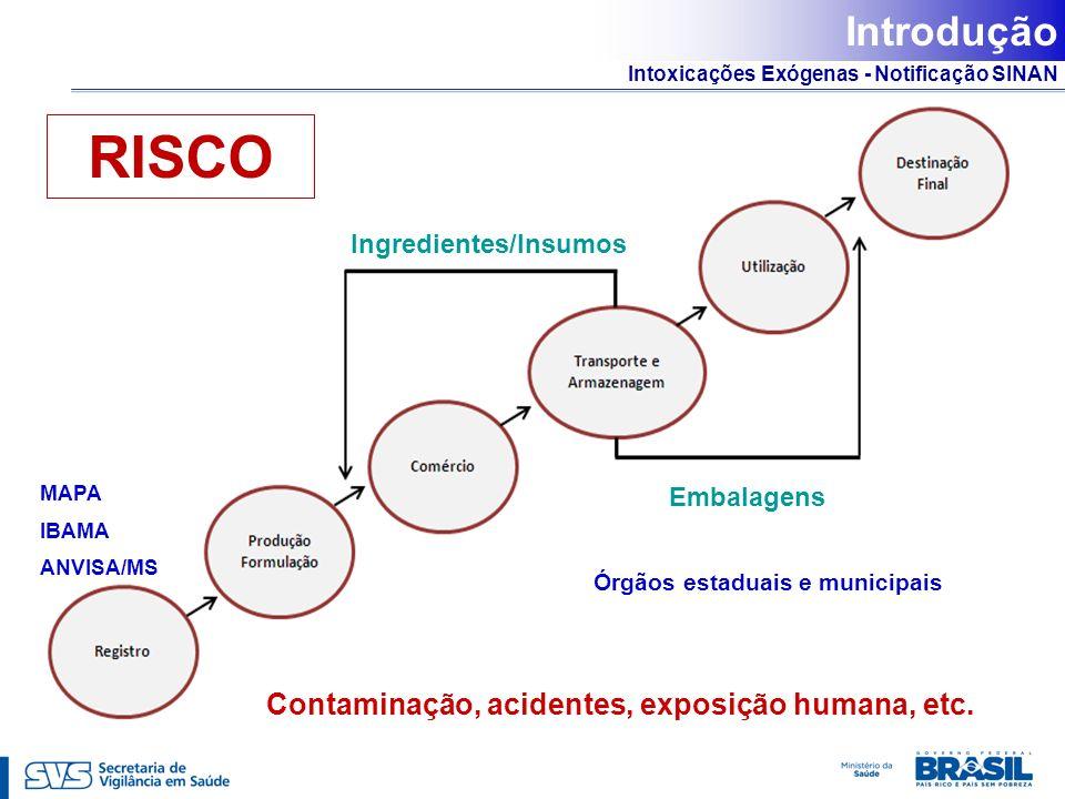 Intoxicações Exógenas - Notificação SINAN Ingredientes/Insumos Embalagens RISCO Contaminação, acidentes, exposição humana, etc. Introdução MAPA IBAMA