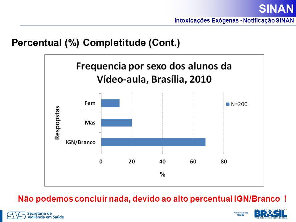 Intoxicações Exógenas - Notificação SINAN Percentual (%) Completitude (Cont.) Não podemos concluir nada, devido ao alto percentual IGN/Branco ! SINAN