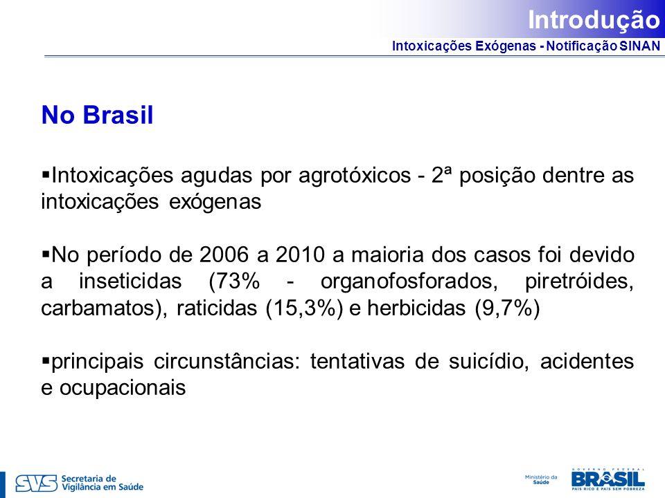 Intoxicações Exógenas - Notificação SINAN Introdução No Brasil Intoxicações agudas por agrotóxicos - 2ª posição dentre as intoxicações exógenas No per