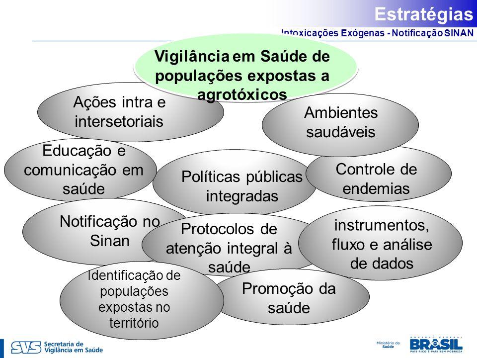 Intoxicações Exógenas - Notificação SINAN Ações intra e intersetoriais Políticas públicas integradas Vigilância em Saúde de populações expostas a agro