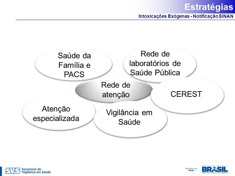 Intoxicações Exógenas - Notificação SINAN Rede de atenção Saúde da Família e PACS Rede de laboratórios de Saúde Pública CEREST Atenção especializada V
