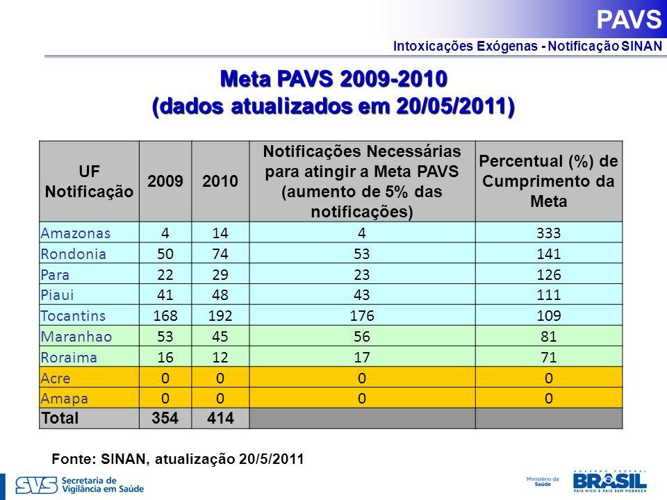 Intoxicações Exógenas - Notificação SINAN PAVS UF Notificação 20092010 Notificações Necessárias para atingir a Meta PAVS (aumento de 5% das notificaçõ