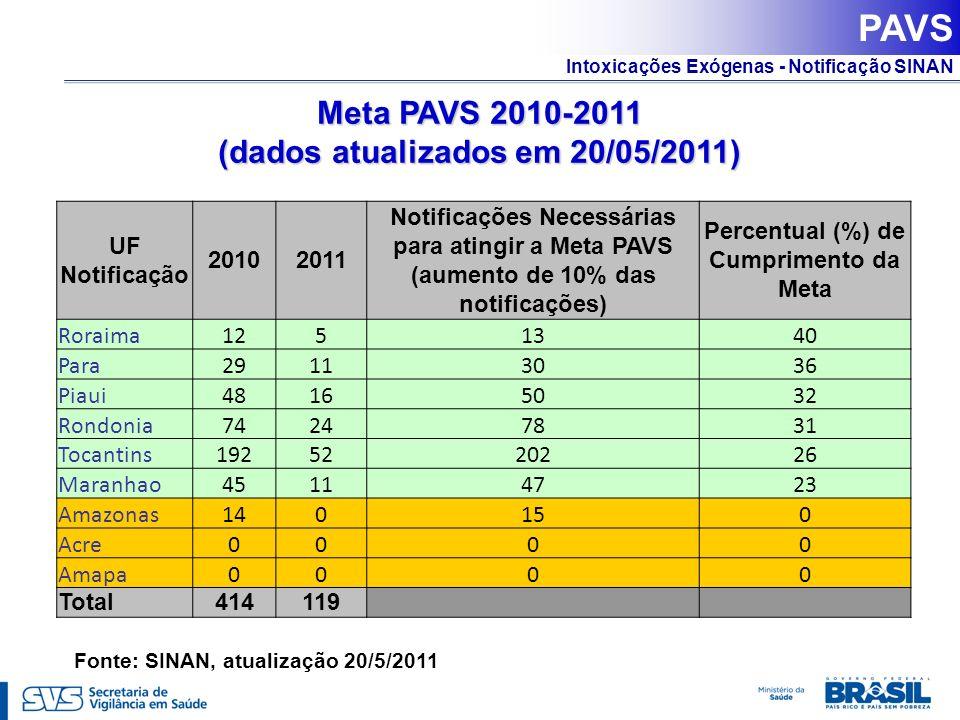 Intoxicações Exógenas - Notificação SINAN Meta PAVS 2010-2011 (dados atualizados em 20/05/2011) UF Notificação 20102011 Notificações Necessárias para