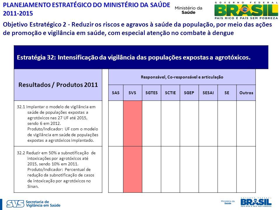 Intoxicações Exógenas - Notificação SINAN Estratégia 32: Intensificação da vigilância das populações expostas a agrotóxicos. Resultados / Produtos 201