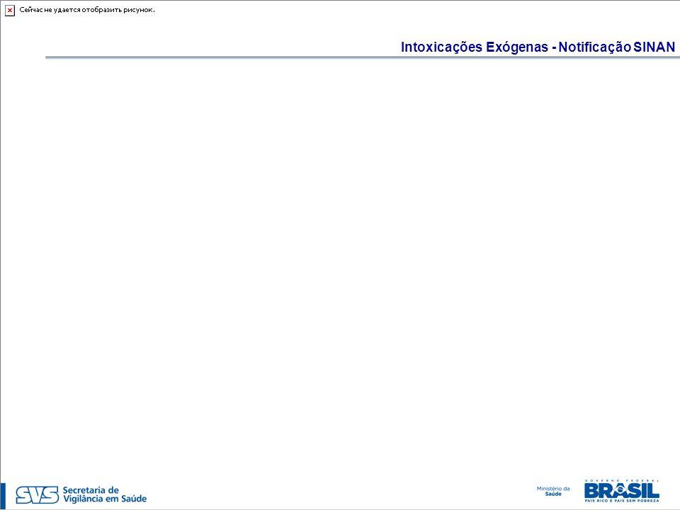 Intoxicações Exógenas - Notificação SINAN www.saude.gov.br/svs/pisast