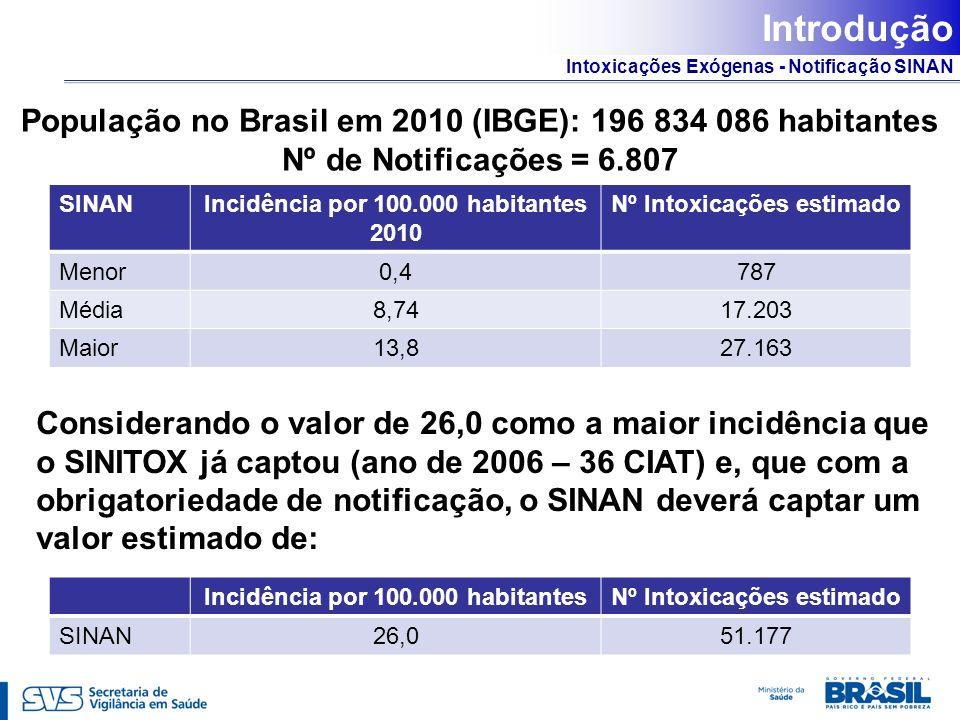 Intoxicações Exógenas - Notificação SINAN Introdução População no Brasil em 2010 (IBGE): 196 834 086 habitantes Nº de Notificações = 6.807 SINANIncidê