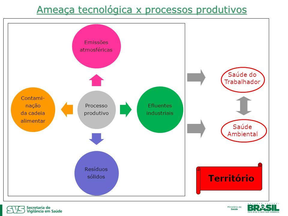 Processo produtivo Emissões atmosféricas Efluentes industriais Resíduos sólidos Contami- nação da cadeia alimentar Ameaça tecnológica x processos prod
