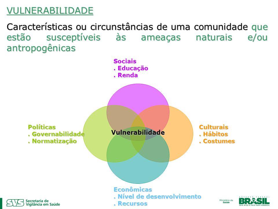 VULNERABILIDADE Características ou circunstâncias de uma comunidade que estão susceptíveis às ameaças naturais e/ou antropogênicas Vulnerabilidade