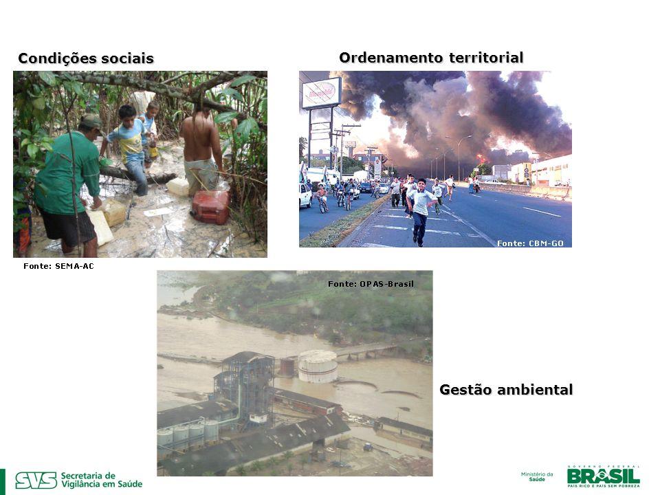 Condições sociais Gestão ambiental Ordenamento territorial