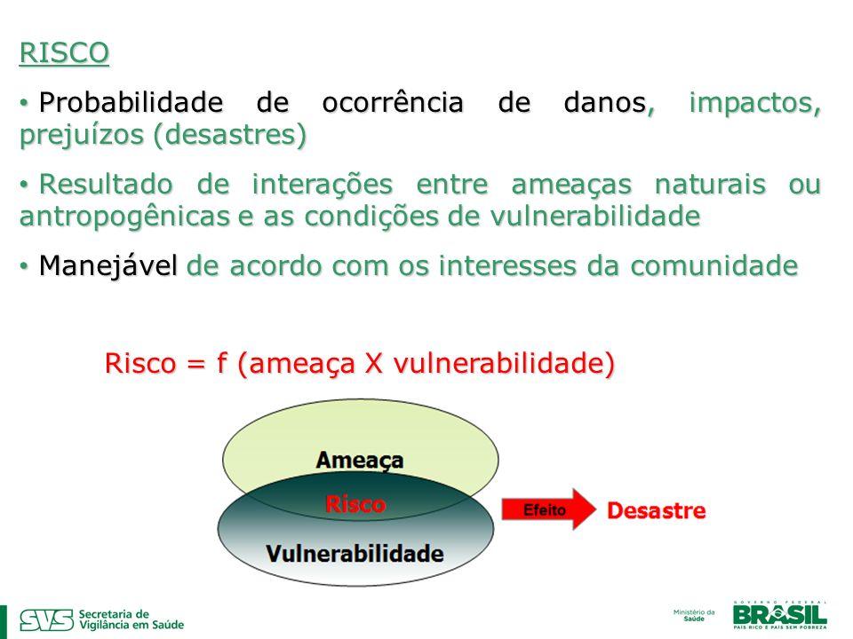 RISCO Probabilidade de ocorrência de danos, impactos, prejuízos (desastres) Probabilidade de ocorrência de danos, impactos, prejuízos (desastres) Resu