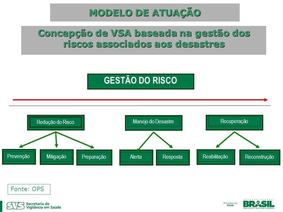 MODELO DE ATUAÇÃO Concepção de VSA baseada na gestão dos riscos associados aos desastres Fonte: OPS GESTÃO DO RISCO Redução do Risco Manejo do Desastr