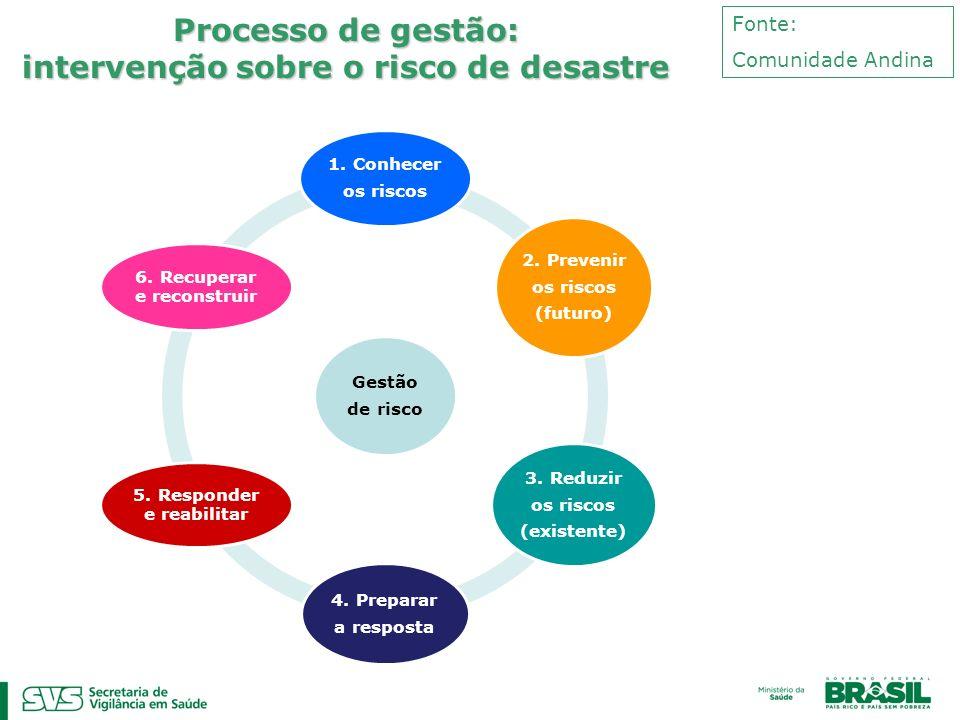 Processo de gestão: intervenção sobre o risco de desastre Fonte: Comunidade Andina Gestão de risco 1. Conhecer os riscos 2. Prevenir os riscos (futuro