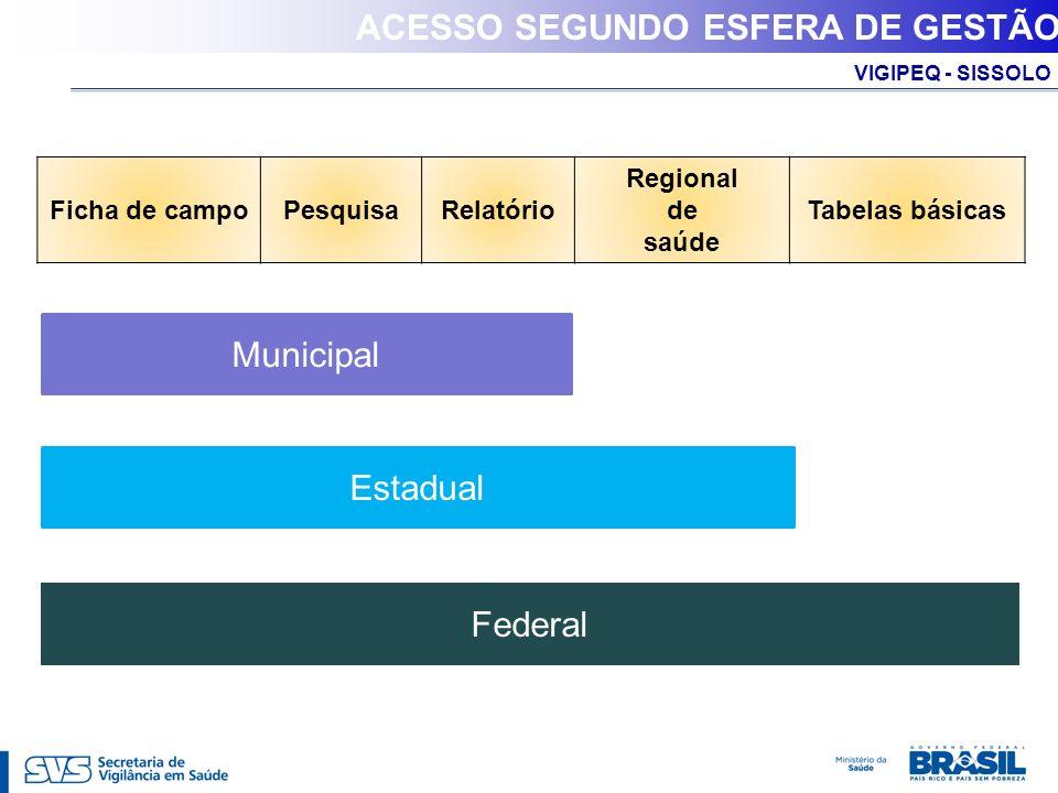 VIGIPEQ - SISSOLO ACESSO SEGUNDO ESFERA DE GESTÃO Municipal Estadual Federal Ficha de campoPesquisaRelatório Regional de saúde Tabelas básicas