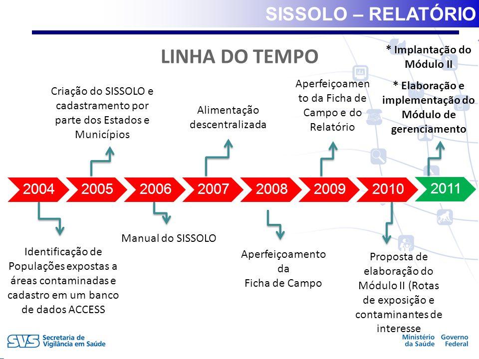 VIGIPEQ - SISSOLO 2004 200520062007200820092010 2011 Criação do SISSOLO e cadastramento por parte dos Estados e Municípios Manual do SISSOLO Alimentaç