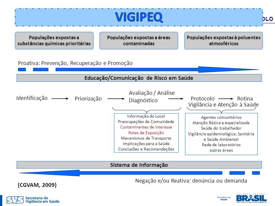 VIGIPEQ - SISSOLO Populações expostas a substâncias químicas prioritárias Populações expostas a áreas contaminadas Populações expostas à poluentes atm