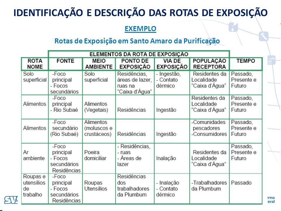 VIGIPEQ - SISSOLO Rotas de Exposição em Santo Amaro da Purificação IDENTIFICAÇÃO E DESCRIÇÃO DAS ROTAS DE EXPOSIÇÃO EXEMPLO