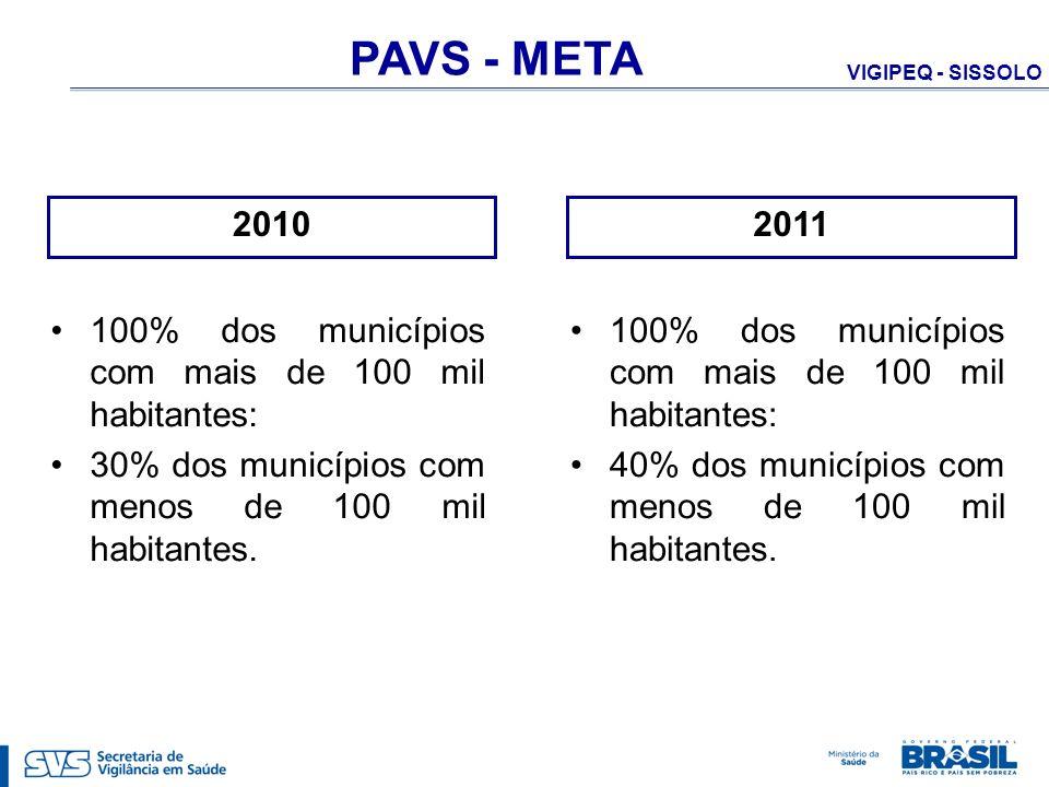 VIGIPEQ - SISSOLO PAVS - META 100% dos municípios com mais de 100 mil habitantes: 30% dos municípios com menos de 100 mil habitantes. 2010 100% dos mu