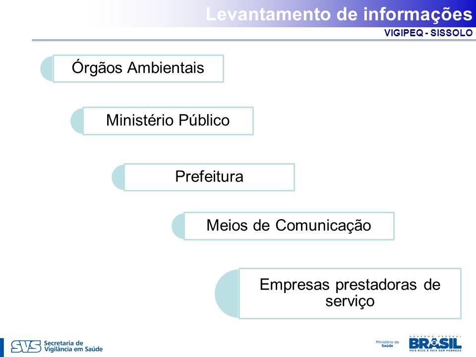 VIGIPEQ - SISSOLO SISSOLO MÓDULO II Contaminantes de interesse e rotas de exposição SISSOLO MÓDULO II Contaminantes de interesse e rotas de exposição