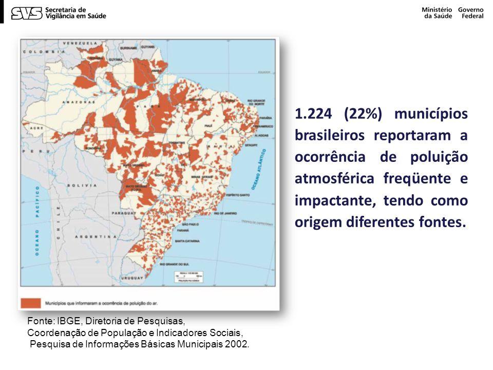 Fonte: IBGE, Diretoria de Pesquisas, Coordenação de População e Indicadores Sociais, Pesquisa de Informações Básicas Municipais 2002.