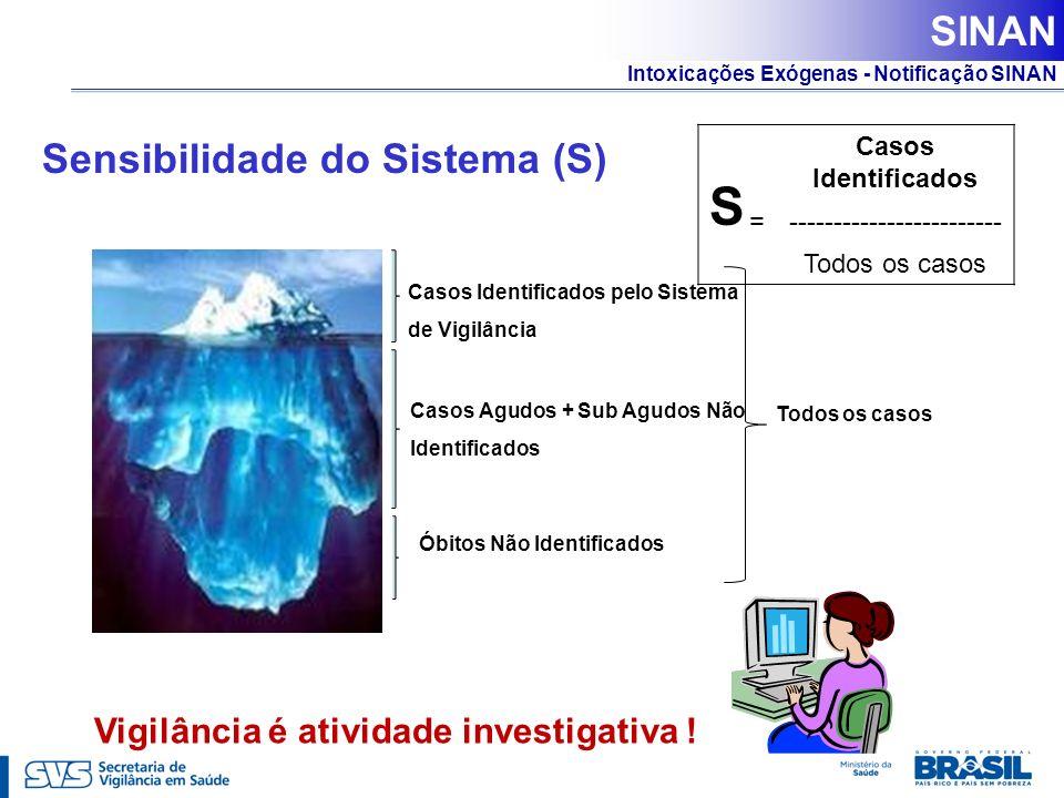 Intoxicações Exógenas - Notificação SINAN Sensibilidade do Sistema (S) Vigilância é atividade investigativa ! Casos Identificados pelo Sistema de Vigi
