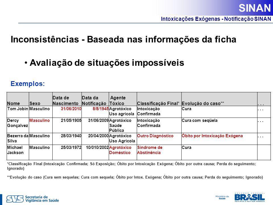 Intoxicações Exógenas - Notificação SINAN Inconsistências - Baseada nas informações da ficha Avaliação de situações impossíveis Exemplos: NomeSexo Dat