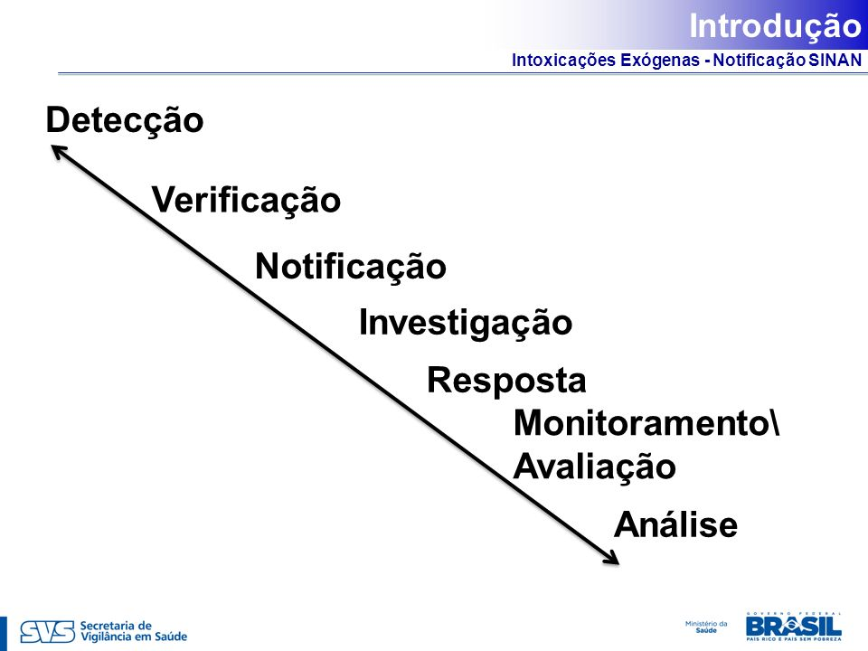 Intoxicações Exógenas - Notificação SINAN Notificação Notificação Compulsória Universal Notificação Imediata Sistema de Informação de Agravos de Notificação - SINAN NOTIFICA (Rede CIEVS) NOTIFICA (Rede CIEVS) Os casos suspeitos ou confirmados da LNCI deverão ser registrados no SINAN no prazo máximo de 7 (sete) dias, a partir da data de notificação (Portaria n° 104/2011)
