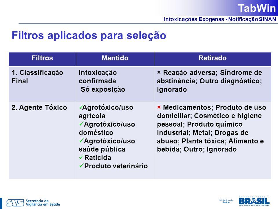 Intoxicações Exógenas - Notificação SINAN Filtros aplicados para seleção FiltrosMantidoRetirado 1. Classificação Final Intoxicação confirmada Só expos