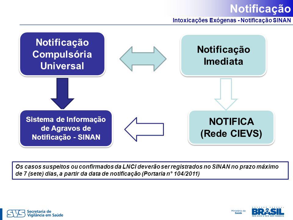 Intoxicações Exógenas - Notificação SINAN Notificação Notificação Compulsória Universal Notificação Imediata Sistema de Informação de Agravos de Notif