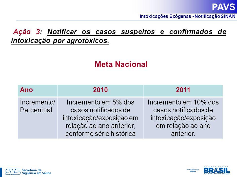 Intoxicações Exógenas - Notificação SINAN Ação 3: Notificar os casos suspeitos e confirmados de intoxicação por agrotóxicos. Ano20102011 Incremento/ P