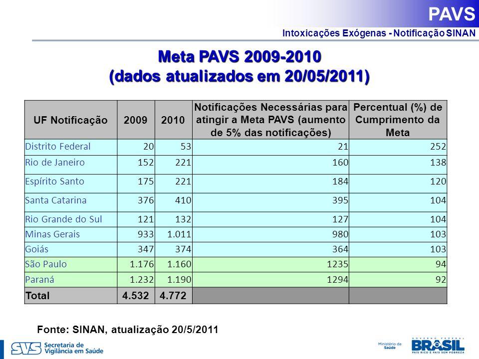 Intoxicações Exógenas - Notificação SINAN PAVS Meta PAVS 2009-2010 (dados atualizados em 20/05/2011) Fonte: SINAN, atualização 20/5/2011 UF Notificaçã