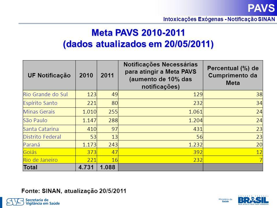 Intoxicações Exógenas - Notificação SINAN Meta PAVS 2010-2011 (dados atualizados em 20/05/2011) Fonte: SINAN, atualização 20/5/2011 PAVS UF Notificaçã