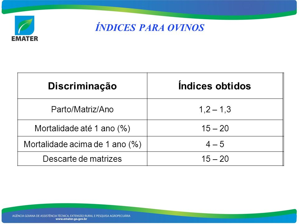 DiscriminaçãoÍndices obtidos Parto/Matriz/Ano1,2 – 1,3 Mortalidade até 1 ano (%)15 – 20 Mortalidade acima de 1 ano (%)4 – 5 Descarte de matrizes15 – 2