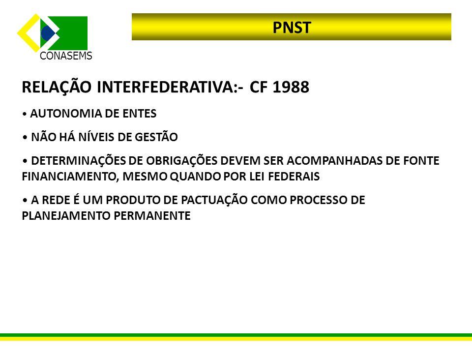 CONASEMS PNST RELAÇÃO INTERFEDERATIVA:- CF 1988 AUTONOMIA DE ENTES NÃO HÁ NÍVEIS DE GESTÃO DETERMINAÇÕES DE OBRIGAÇÕES DEVEM SER ACOMPANHADAS DE FONTE