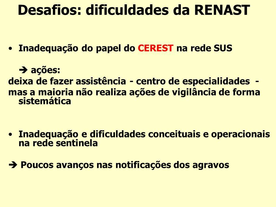 Desafios: dificuldades da RENAST Inadequação do papel do CEREST na rede SUS ações: deixa de fazer assistência - centro de especialidades - mas a maior