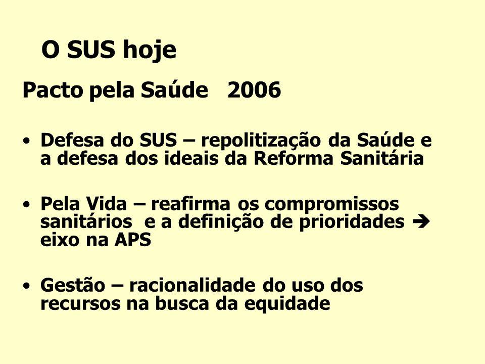 O SUS hoje Pacto pela Saúde 2006 Defesa do SUS – repolitização da Saúde e a defesa dos ideais da Reforma Sanitária Pela Vida – reafirma os compromisso