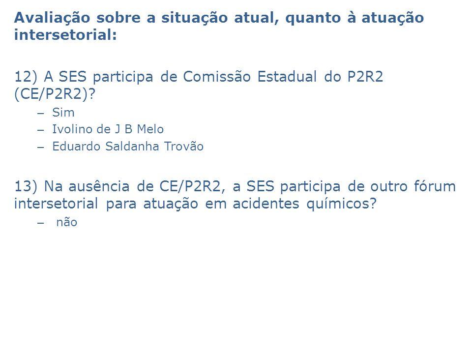 Avaliação sobre a situação atual, quanto à atuação intersetorial: 12) A SES participa de Comissão Estadual do P2R2 (CE/P2R2)? – Sim – Ivolino de J B M