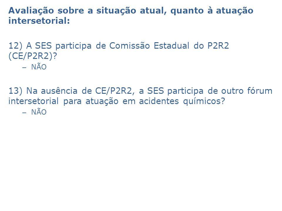 Avaliação sobre a situação atual, quanto à atuação intersetorial: 12) A SES participa de Comissão Estadual do P2R2 (CE/P2R2).