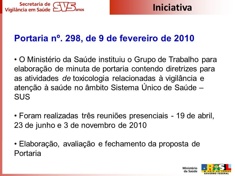 Iniciativa Portaria nº. 298, de 9 de fevereiro de 2010 O Ministério da Saúde instituiu o Grupo de Trabalho para elaboração de minuta de portaria conte