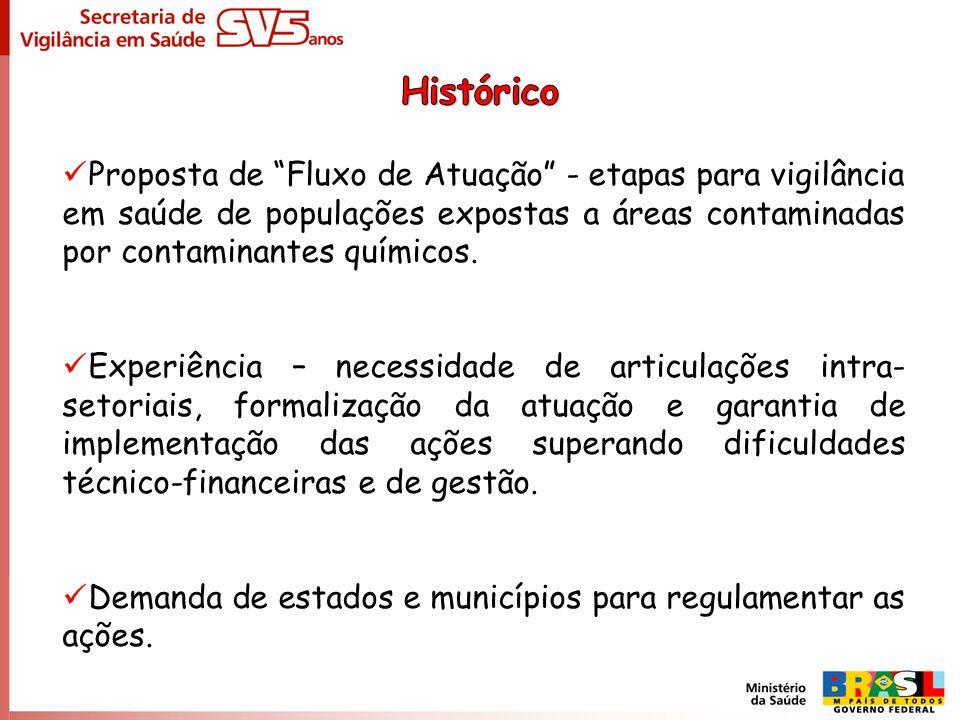 Proposta de Fluxo de Atuação - etapas para vigilância em saúde de populações expostas a áreas contaminadas por contaminantes químicos. Experiência – n