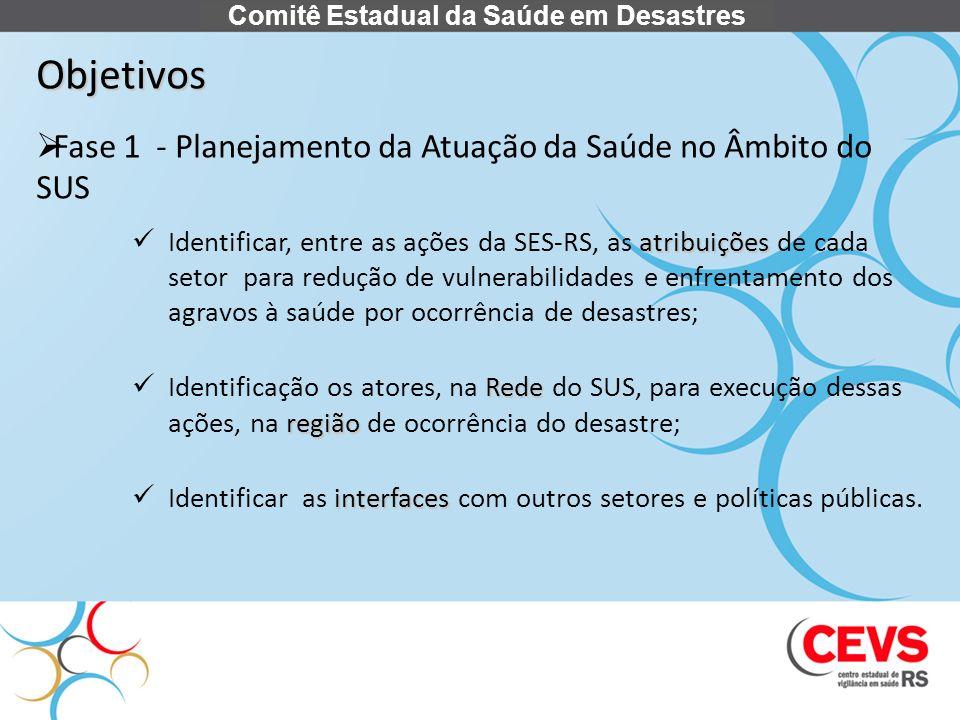 Objetivos Fase 1 - Planejamento da Atuação da Saúde no Âmbito do SUS atribuições Identificar, entre as ações da SES-RS, as atribuições de cada setor p