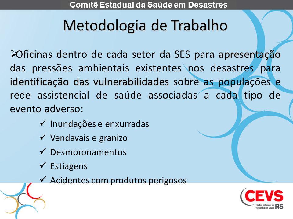 Metodologia de Trabalho apresentação identificação das vulnerabilidades Oficinas dentro de cada setor da SES para apresentação das pressões ambientais