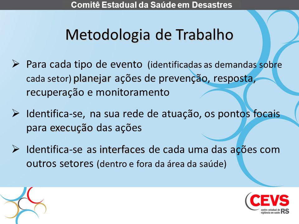 Metodologia de Trabalho planejar Para cada tipo de evento (identificadas as demandas sobre cada setor) planejar ações de prevenção, resposta, recupera