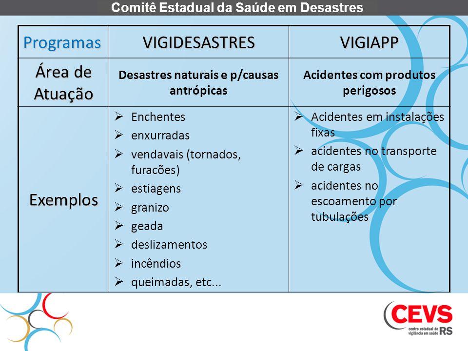 Comitê Estadual da Saúde em Desastres ProgramasVIGIDESASTRESVIGIAPP Área de Atuação Desastres naturais e p/causas antrópicas Acidentes com produtos pe