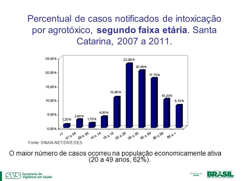 Percentual de casos notificados de intoxicação por agrotóxico, segundo faixa etária. Santa Catarina, 2007 a 2011. O maior número de casos ocorreu na p