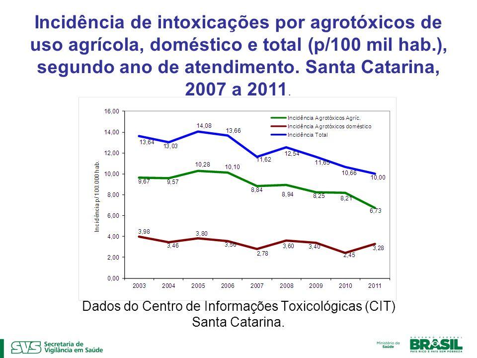 Dados do Centro de Informações Toxicológicas (CIT) Santa Catarina. Incidência de intoxicações por agrotóxicos de uso agrícola, doméstico e total (p/10