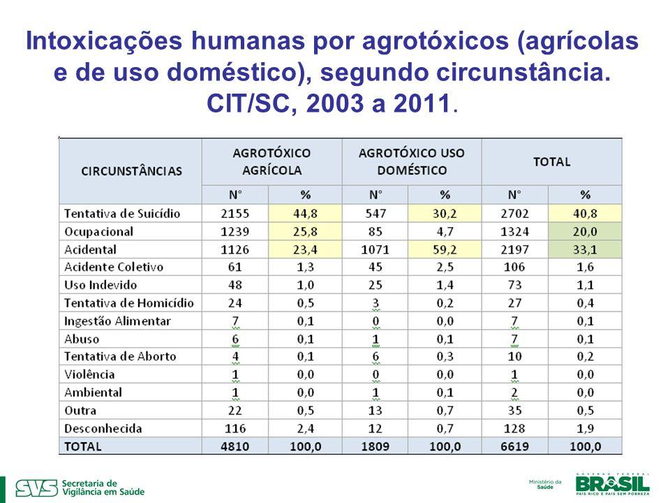 Intoxicações humanas por agrotóxicos (agrícolas e de uso doméstico), segundo circunstância. CIT/SC, 2003 a 2011.