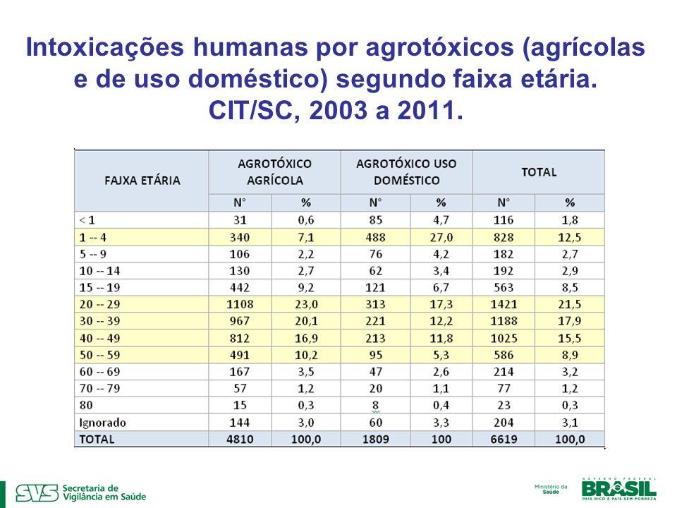 Intoxicações humanas por agrotóxicos (agrícolas e de uso doméstico) segundo faixa etária. CIT/SC, 2003 a 2011.