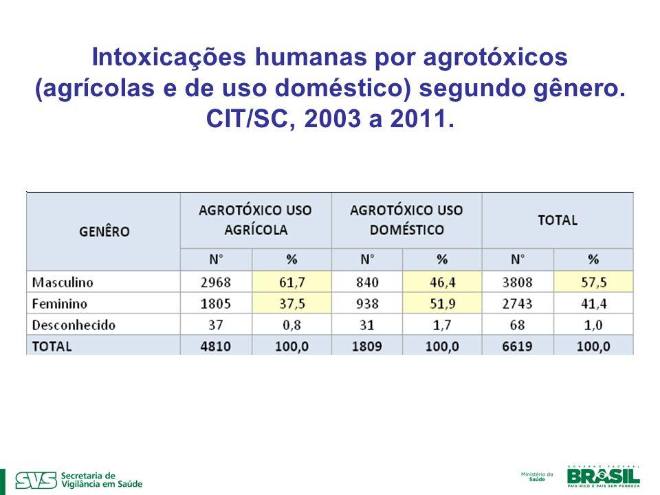 Intoxicações humanas por agrotóxicos (agrícolas e de uso doméstico) segundo gênero. CIT/SC, 2003 a 2011.