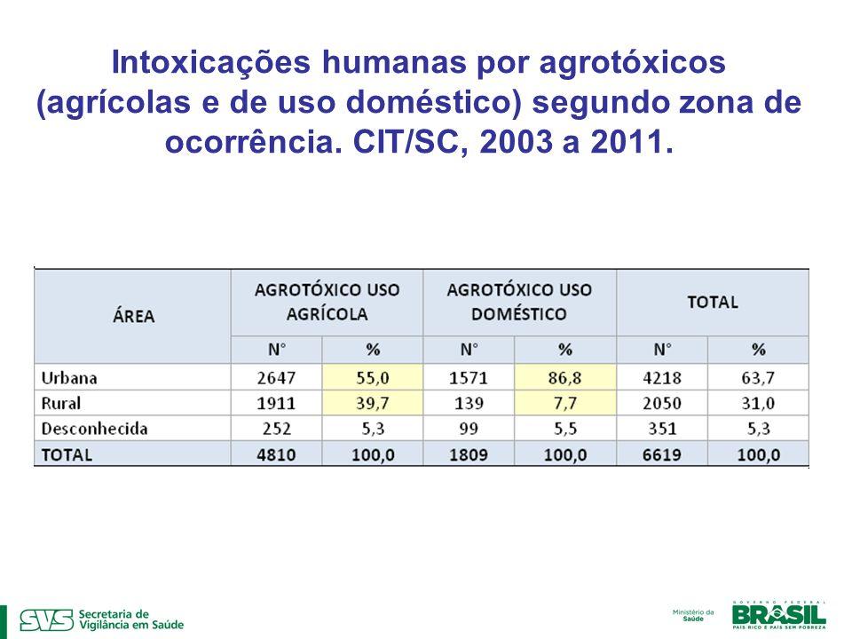 Intoxicações humanas por agrotóxicos (agrícolas e de uso doméstico) segundo zona de ocorrência. CIT/SC, 2003 a 2011.