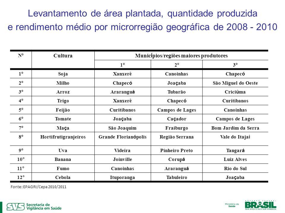 Levantamento de área plantada, quantidade produzida e rendimento médio por microrregião geográfica de 2008 - 2010 NºNº Cultura Munic í pios/regiões ma